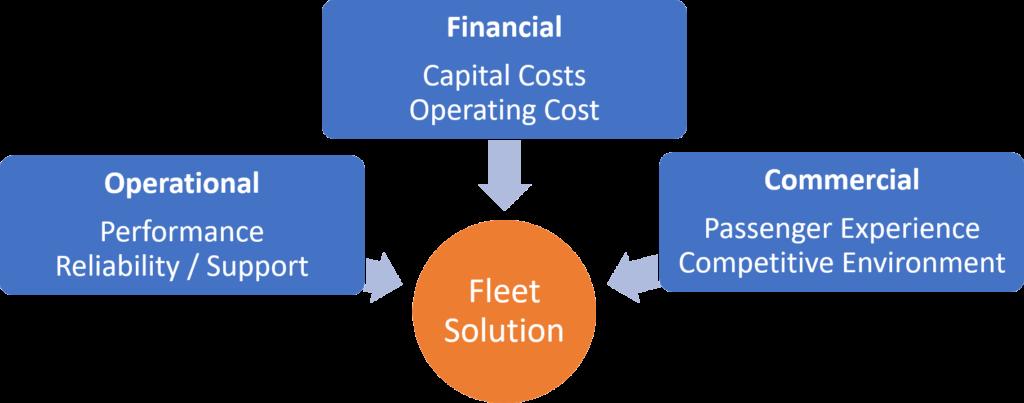 Fleet Solution