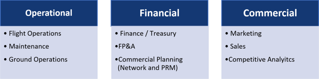 Operational Financial Commercial
