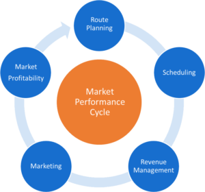 Market Performance Cycle