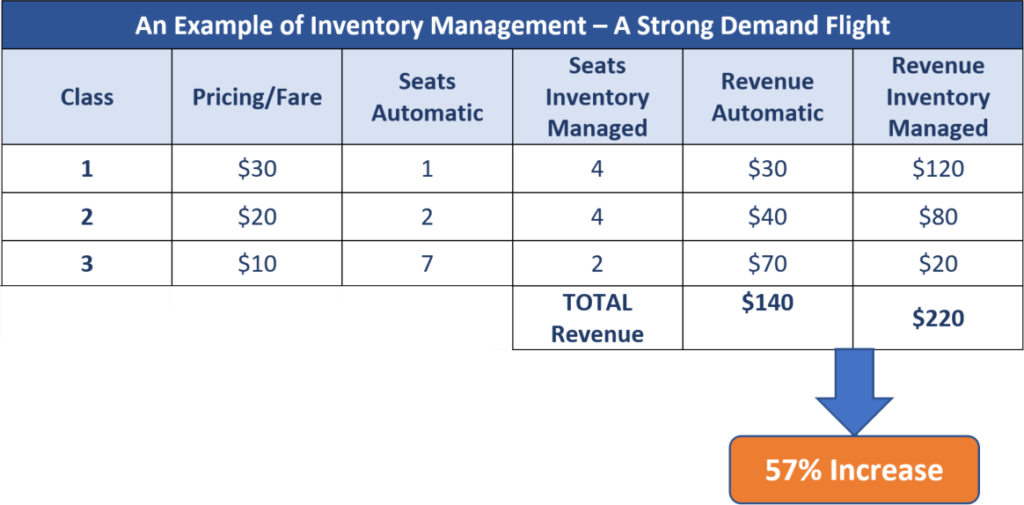 An Example of Inventory Management