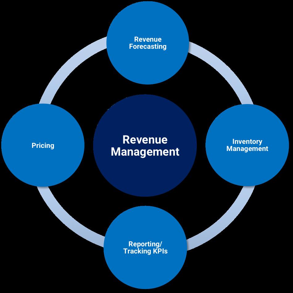 revenue1